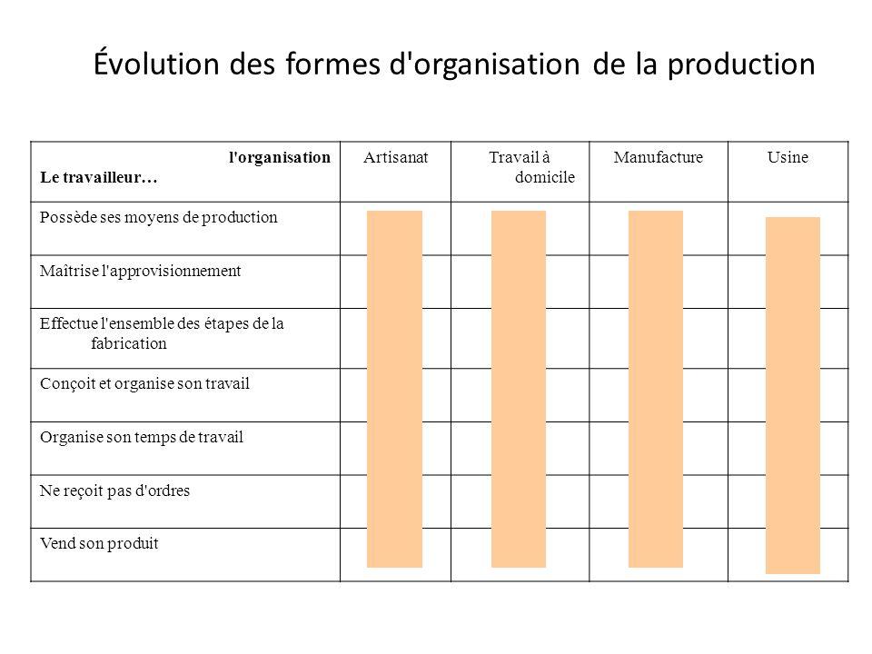 Évolution des formes d'organisation de la production l'organisation Le travailleur… ArtisanatTravail à domicile ManufactureUsine Possède ses moyens de