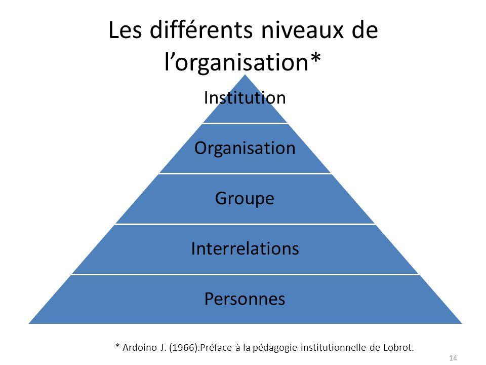 Les différents niveaux de lorganisation* Institution Organisation Groupe Interrelations Personnes 14 * Ardoino J. (1966).Préface à la pédagogie instit