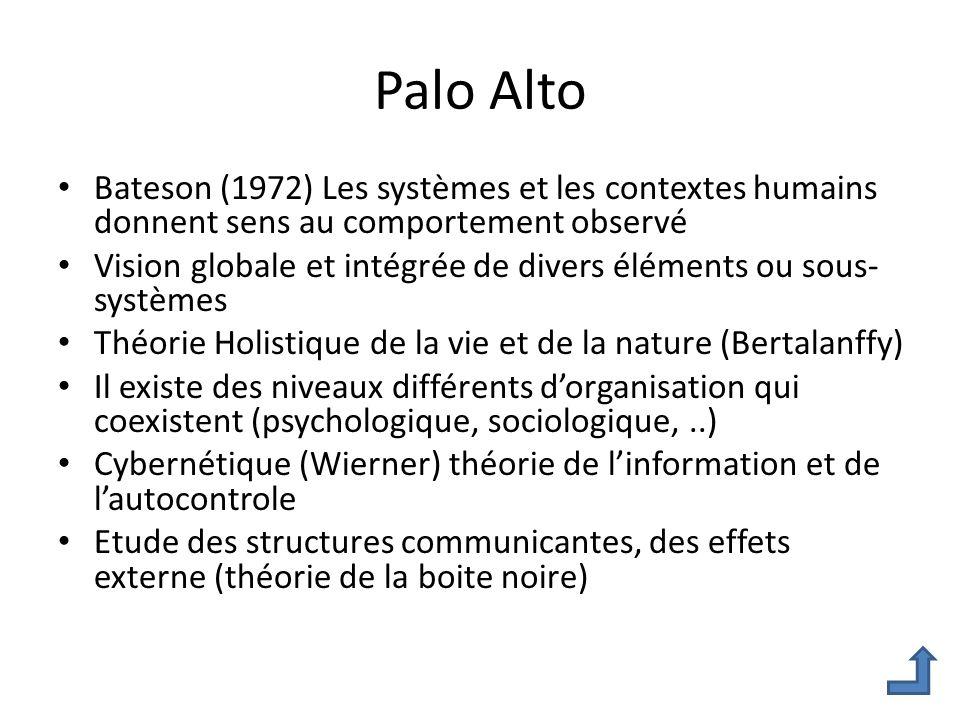Palo Alto Bateson (1972) Les systèmes et les contextes humains donnent sens au comportement observé Vision globale et intégrée de divers éléments ou s