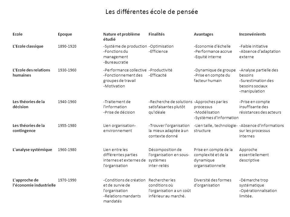 EcoleEpoqueNature et problème étudié FinalitésAvantagesInconvénients L'Ecole classique1890-1920-Système de production -Fonctions du management -Bureau