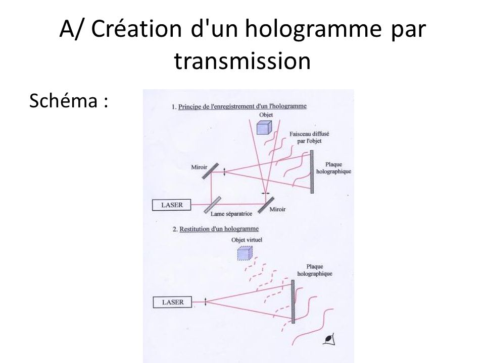A/ Création d'un hologramme par transmission Schéma :