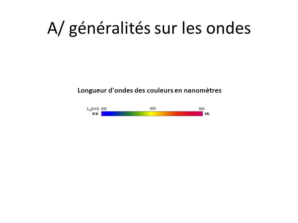 A/ généralités sur les ondes Longueur d'ondes des couleurs en nanomètres