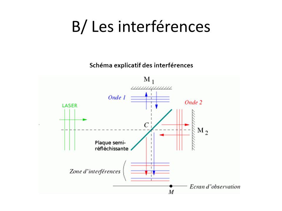 B/ Les interférences Schéma explicatif des interférences