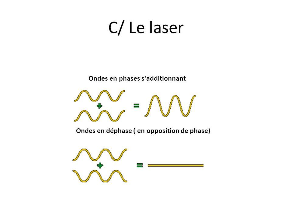 C/ Le laser Ondes en phases s'additionnant Ondes en déphase ( en opposition de phase)