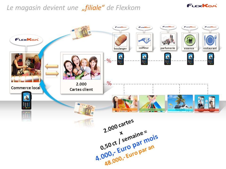 Le magasin devient une filiale de Flexkom Commerce local 2.000 Cartes client boulanger coiffeur restaurantessenceparfumerie 2.000 cartes x 0,50 ct / s