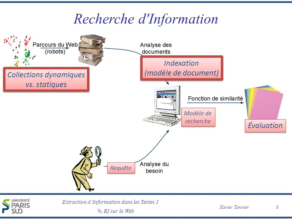 Extraction dInformation dans les Textes I Xavier Tannier RI sur le Web Construction de lindex : vue générale 4 TEXTE Rien ne sert de courir; il faut partir à point : Le lièvre et la tortue en sont un témoignage.