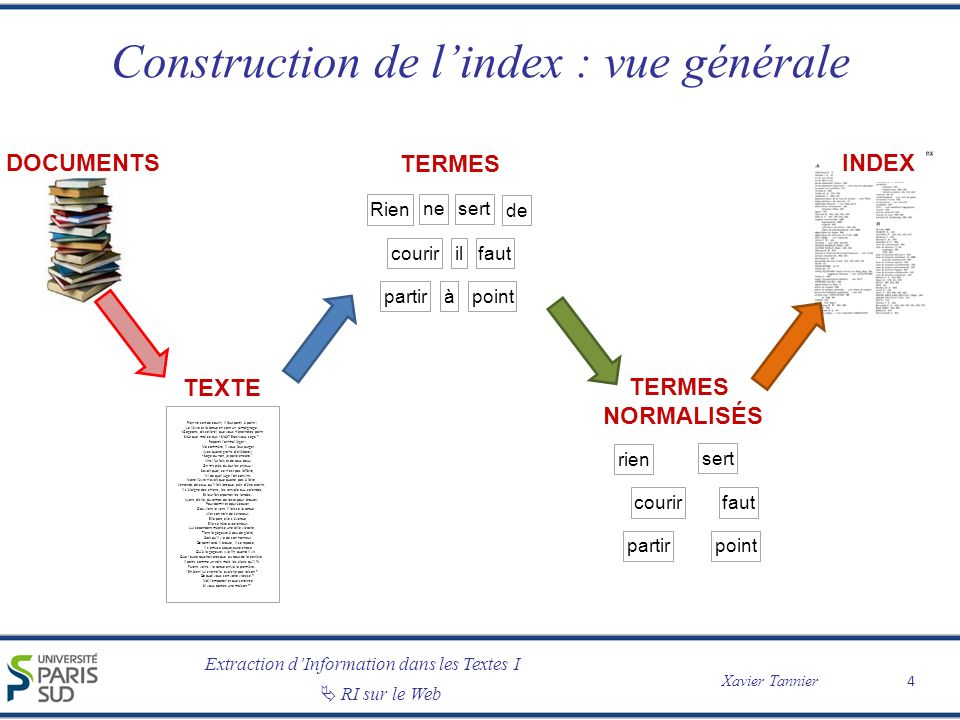 Extraction dInformation dans les Textes I Xavier Tannier RI sur le Web Construction de lindex : vue générale 4 TEXTE Rien ne sert de courir; il faut p