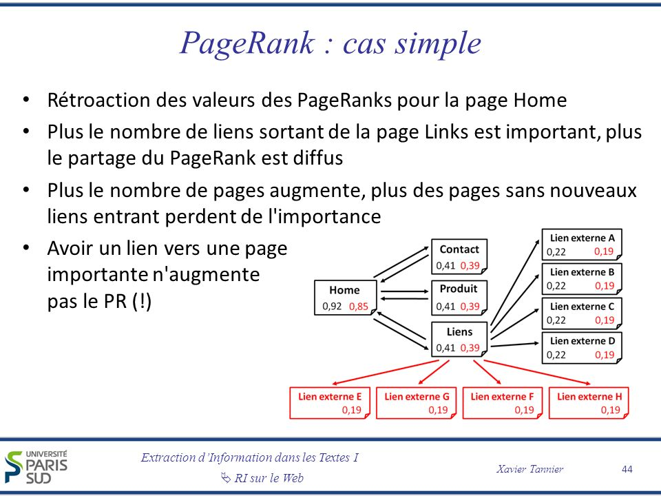 Extraction dInformation dans les Textes I RI sur le Web Xavier Tannier PageRank : cas simple Rétroaction des valeurs des PageRanks pour la page Home P