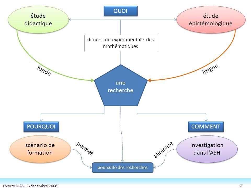 Thierry DIAS – 3 décembre 20087 QUOI COMMENT POURQUOI dimension expérimentale des mathématiques étude didactique étude didactique étude épistémologiqu