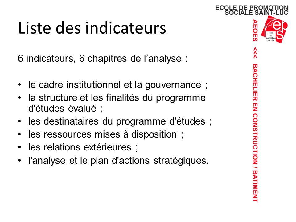 Liste des indicateurs 6 indicateurs, 6 chapitres de lanalyse : le cadre institutionnel et la gouvernance ; la structure et les finalités du programme d études évalué ; les destinataires du programme d études ; les ressources mises à disposition ; les relations extérieures ; l analyse et le plan d actions stratégiques.