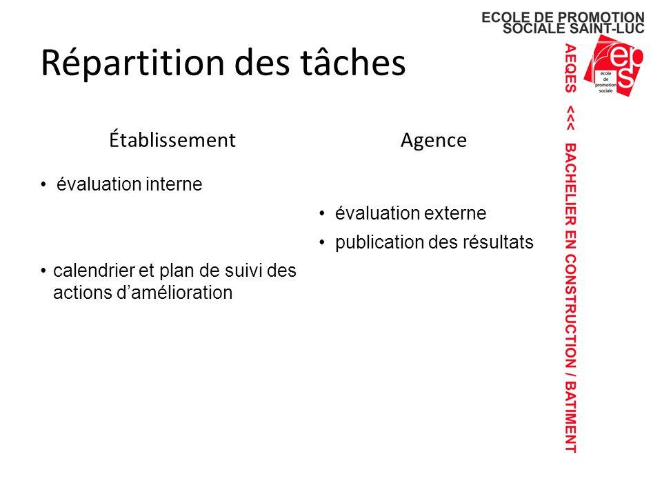 Répartition des tâches ÉtablissementAgence évaluation interne évaluation externe publication des résultats calendrier et plan de suivi des actions damélioration