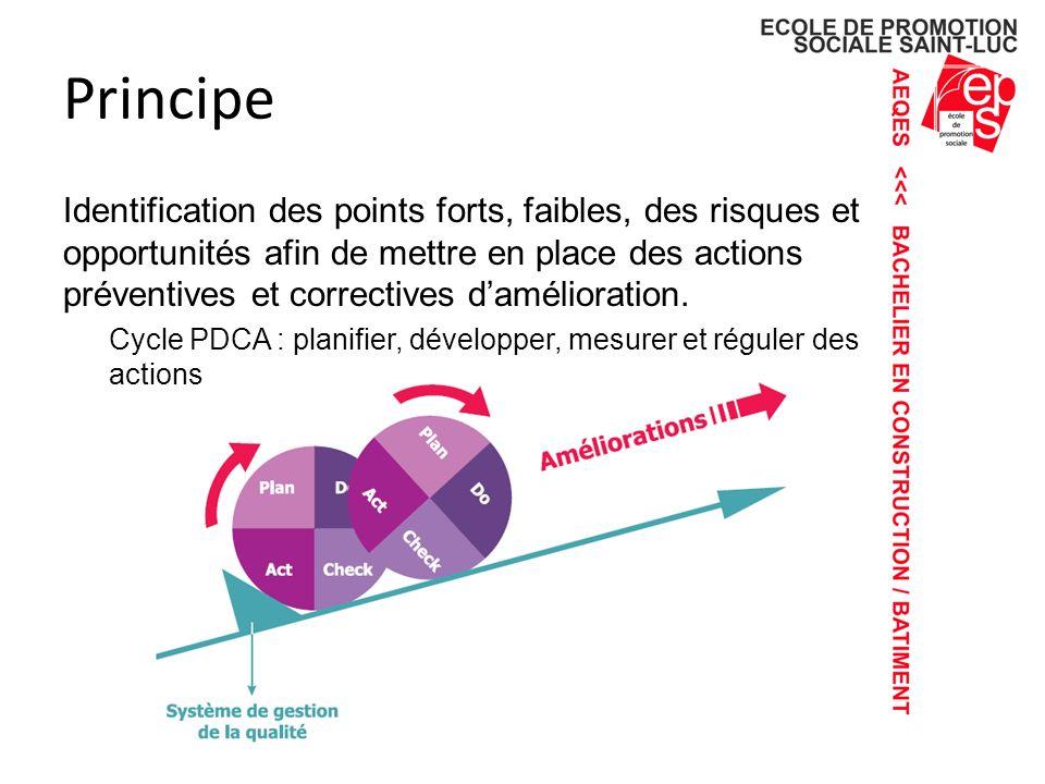 Rédaction du rapport interne En référence avec la liste des indicateurs et au regard du cursus : Le cadre de l institution, la section et l approche de la gestion de la qualité.