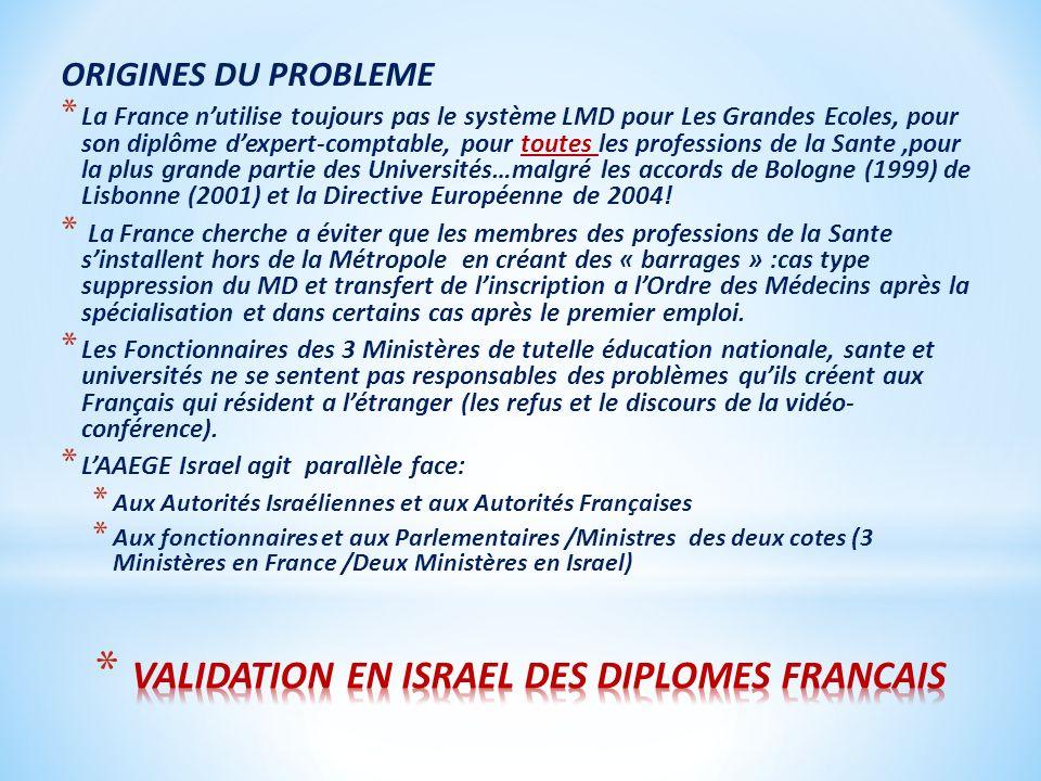 ORIGINES DU PROBLEME * La France nutilise toujours pas le système LMD pour Les Grandes Ecoles, pour son diplôme dexpert-comptable, pour toutes les professions de la Sante,pour la plus grande partie des Universités…malgré les accords de Bologne (1999) de Lisbonne (2001) et la Directive Européenne de 2004.