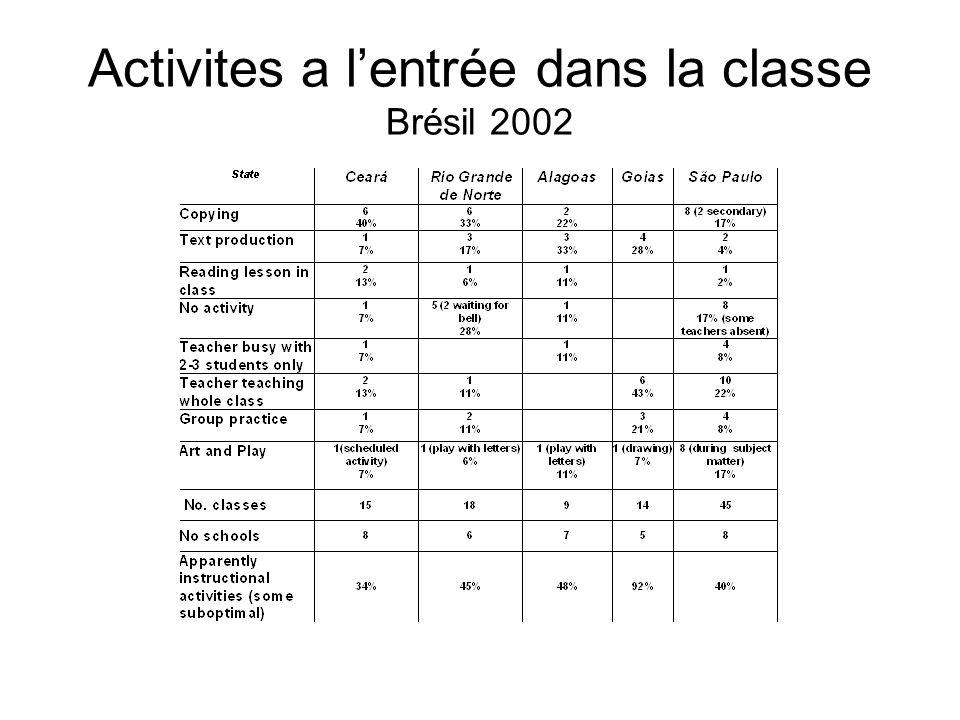Activites a lentrée dans la classe Brésil 2002