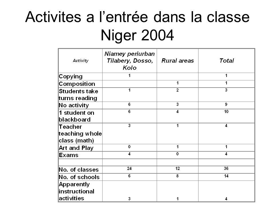 Activites a lentrée dans la classe Niger 2004
