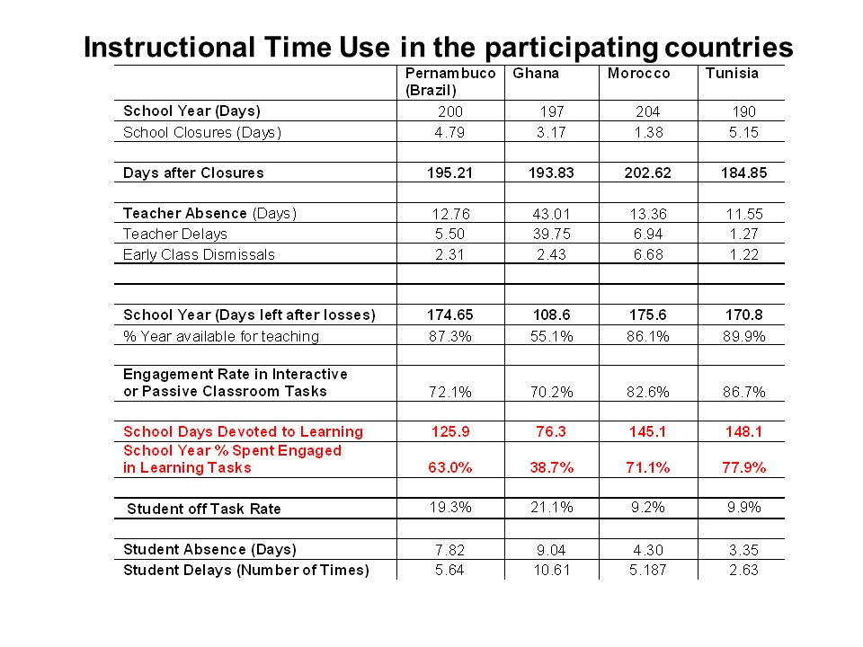 Instructional Time Use in the participating countries