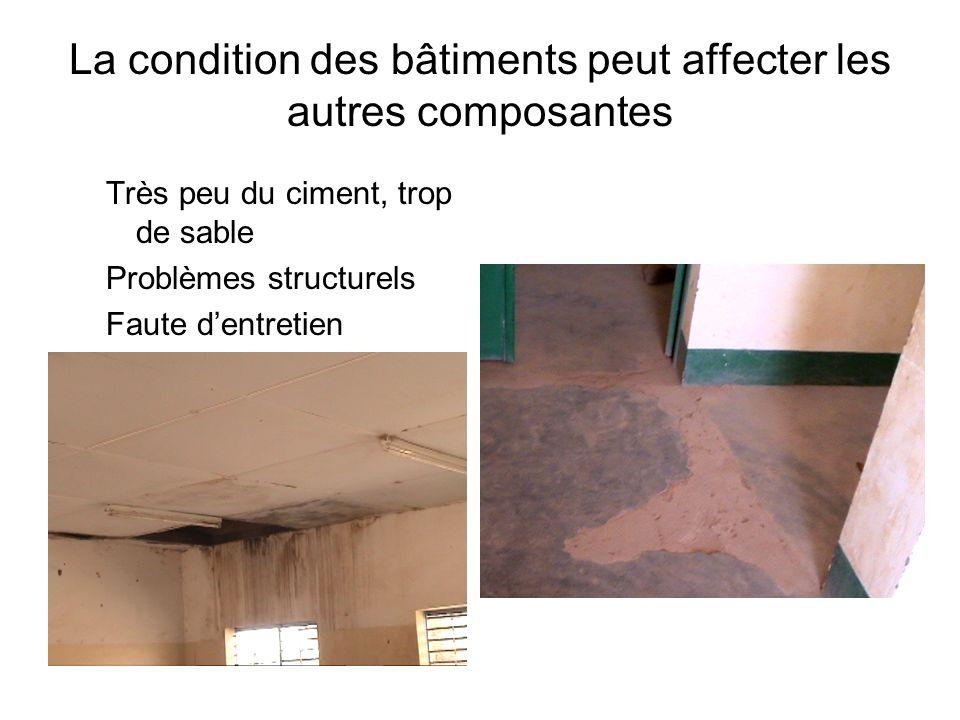 La condition des bâtiments peut affecter les autres composantes Très peu du ciment, trop de sable Problèmes structurels Faute dentretien