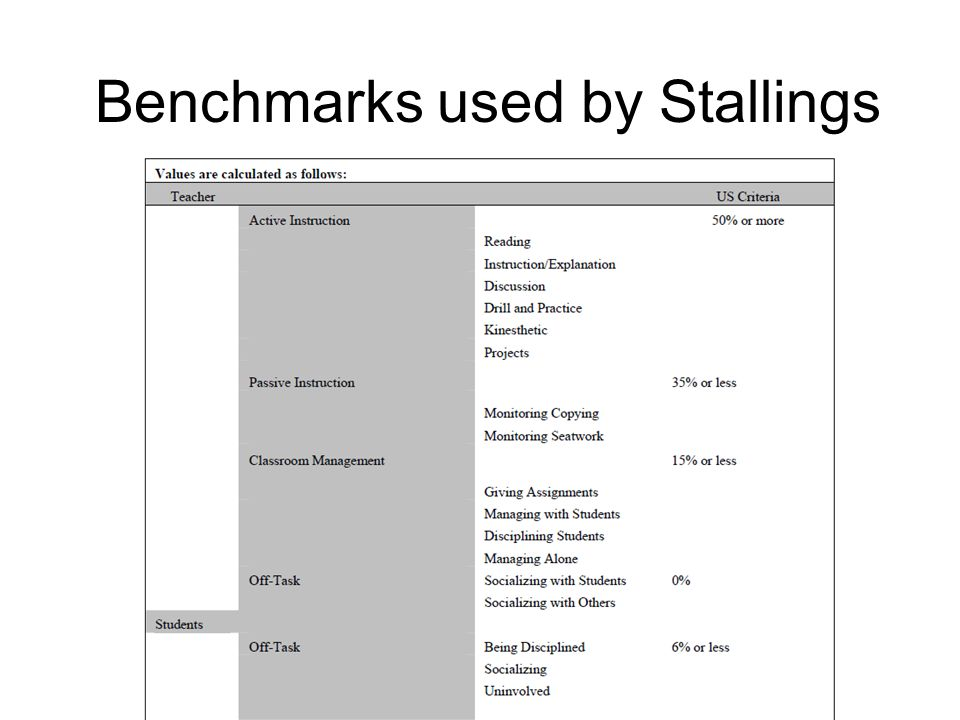 Benchmarks used by Stallings