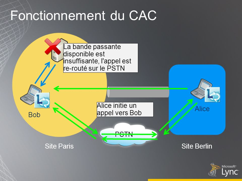 Fonctionnement du CAC Site ParisSite Berlin Alice Bob Alice initie un appel vers Bob PSTN La bande passante disponible est insuffisante, l appel est re-routé sur le PSTN