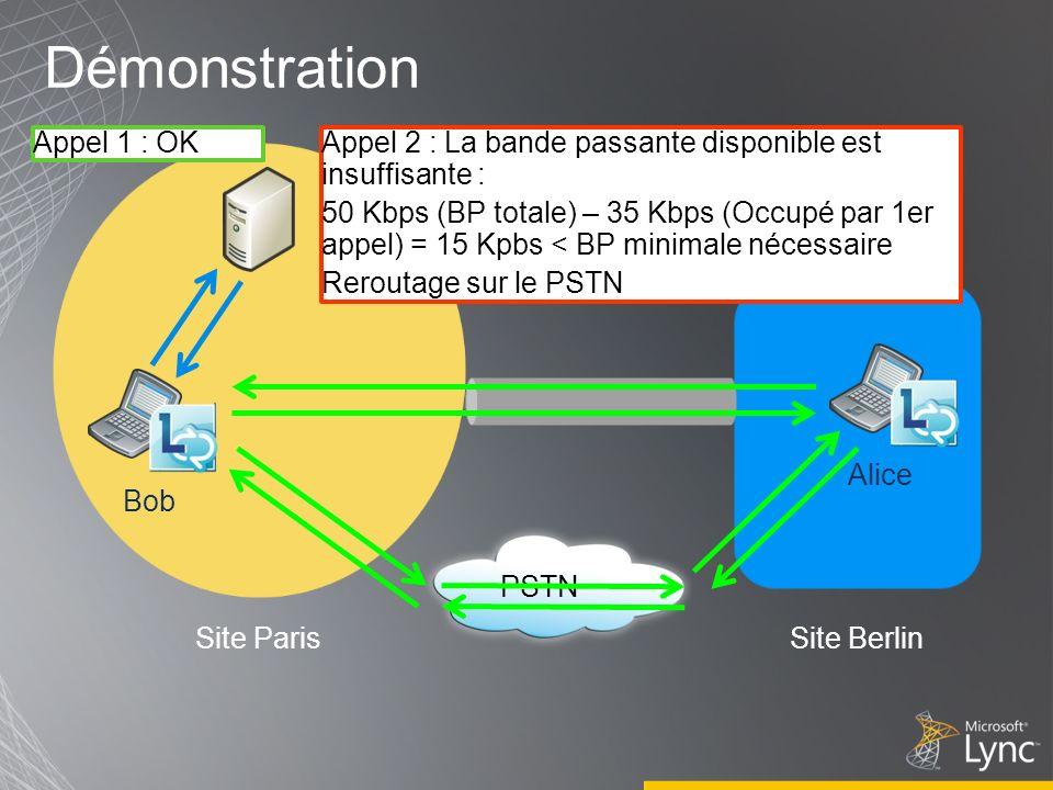 Démonstration Site ParisSite Berlin Alice Bob PSTN Appel 1 : OKAppel 2 : La bande passante disponible est insuffisante : 50 Kbps (BP totale) – 35 Kbps (Occupé par 1er appel) = 15 Kpbs < BP minimale nécessaire Reroutage sur le PSTN