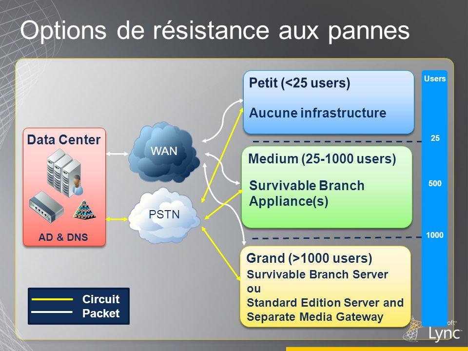 Grand (>1000 users) Medium (25-1000 users) Options de résistance aux pannes Aucune infrastructure Survivable Branch Server ou Standard Edition Server
