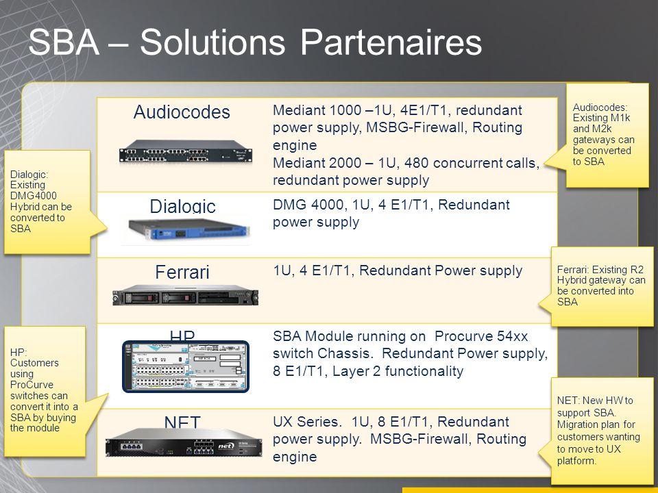 Audiocodes Mediant 1000 –1U, 4E1/T1, redundant power supply, MSBG-Firewall, Routing engine Mediant 2000 – 1U, 480 concurrent calls, redundant power supply Dialogic DMG 4000, 1U, 4 E1/T1, Redundant power supply Ferrari 1U, 4 E1/T1, Redundant Power supply HP SBA Module running on Procurve 54xx switch Chassis.
