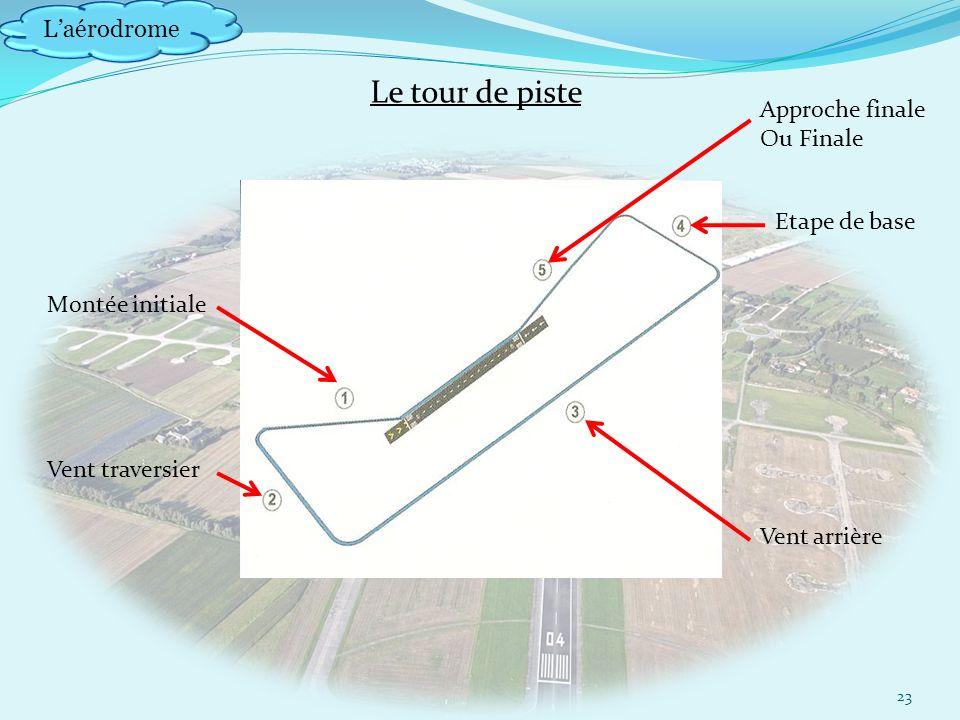 Laérodrome 23 Montée initiale Vent traversier Vent arrière Etape de base Approche finale Ou Finale Le tour de piste