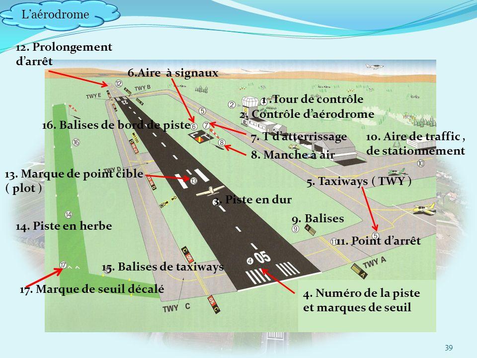 Laérodrome 39 1.Tour de contrôle 2.Contrôle daérodrome 3.