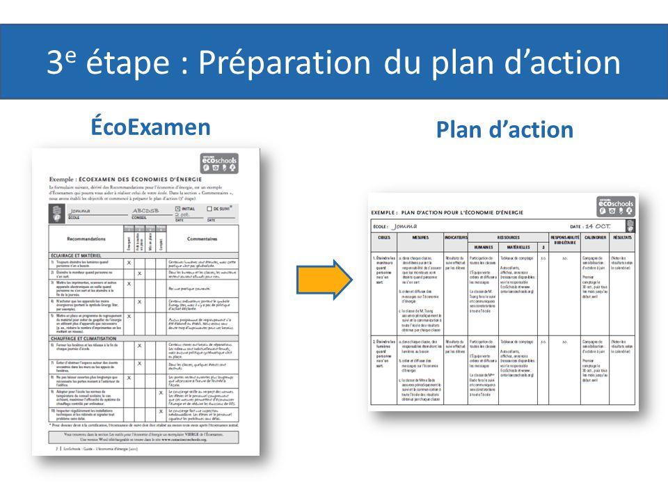3 e étape : Préparation du plan daction ÉcoExamen Plan daction
