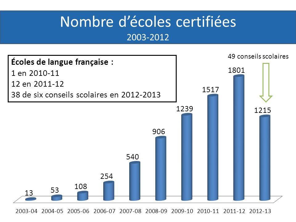 Nombre décoles certifiées 2003-2012 Écoles de langue française : 1 en 2010-11 12 en 2011-12 38 de six conseils scolaires en 2012-2013 49 conseils scolaires