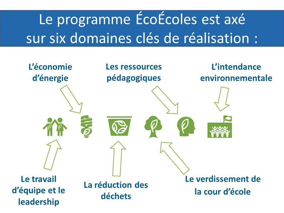 Les ressources pédagogiques Le verdissement de la cour décole La réduction des déchets Léconomie dénergie Le travail déquipe et le leadership Lintendance environnementale Le programme ÉcoÉcoles est axé sur six domaines clés de réalisation :