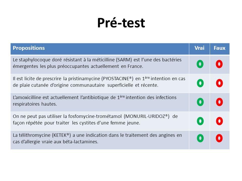 Pré-test PropositionsVraiFaux Le staphylocoque doré résistant à la méticilline (SARM) est lune des bactéries émergentes les plus préoccupantes actuell