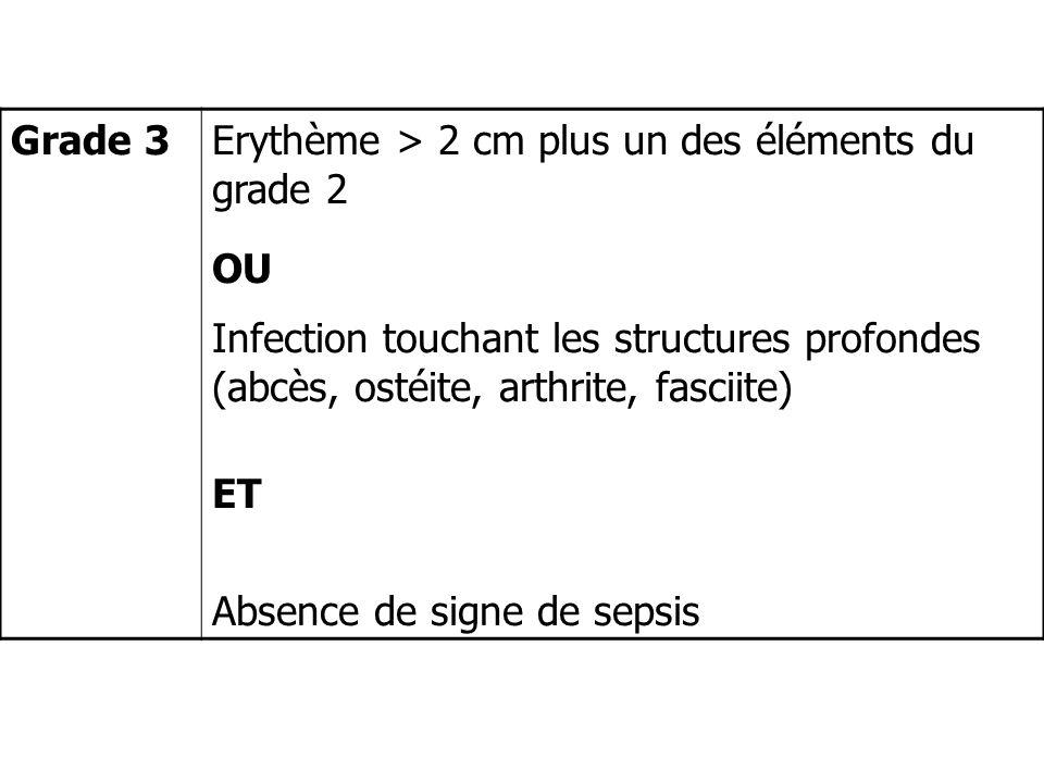 Grade 3Erythème > 2 cm plus un des éléments du grade 2 OU Infection touchant les structures profondes (abcès, ostéite, arthrite, fasciite) ET Absence