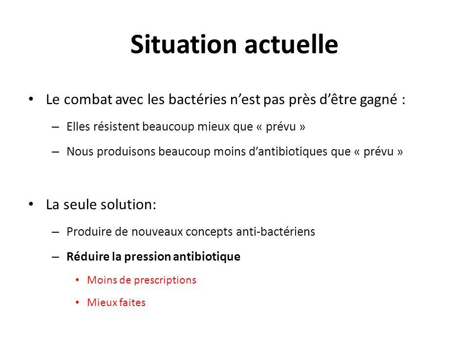 Situation actuelle Le combat avec les bactéries nest pas près dêtre gagné : – Elles résistent beaucoup mieux que « prévu » – Nous produisons beaucoup