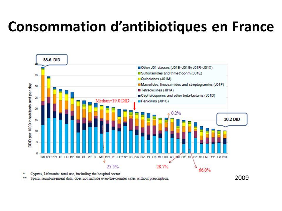 Consommation dantibiotiques en France 2009