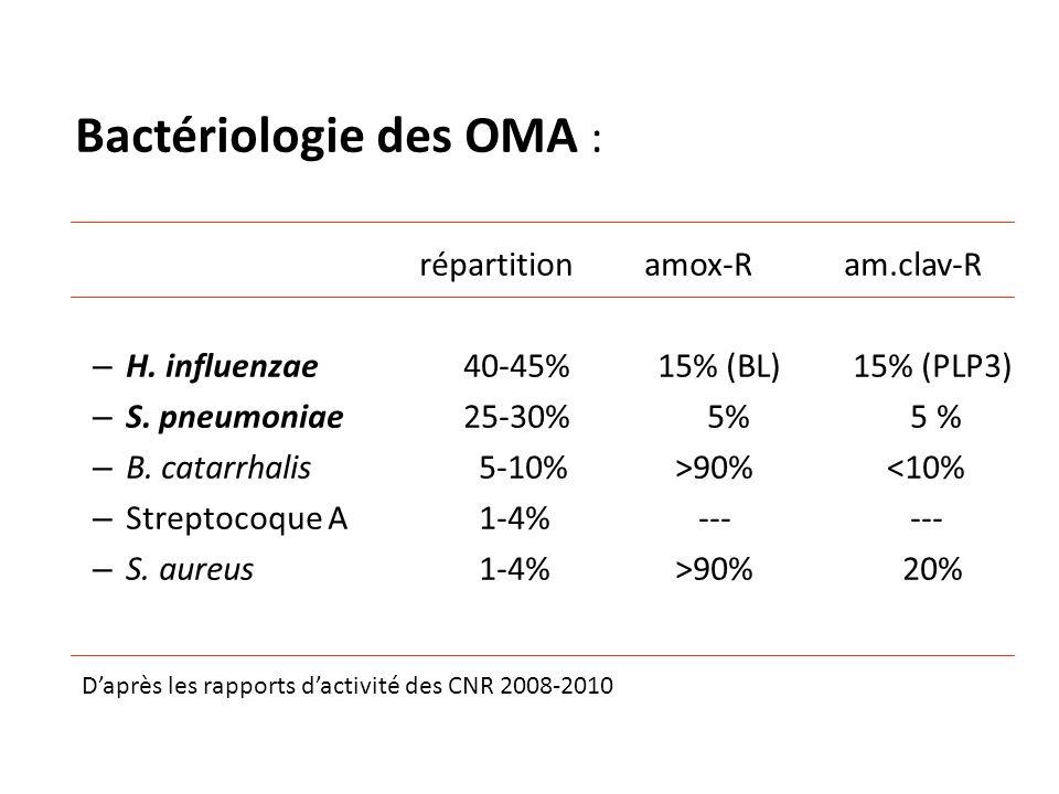 Bactériologie des OMA : répartition amox-R am.clav-R – H. influenzae 40-45% 15% (BL) 15% (PLP3) – S. pneumoniae 25-30% 5% 5 % – B. catarrhalis 5-10%>9