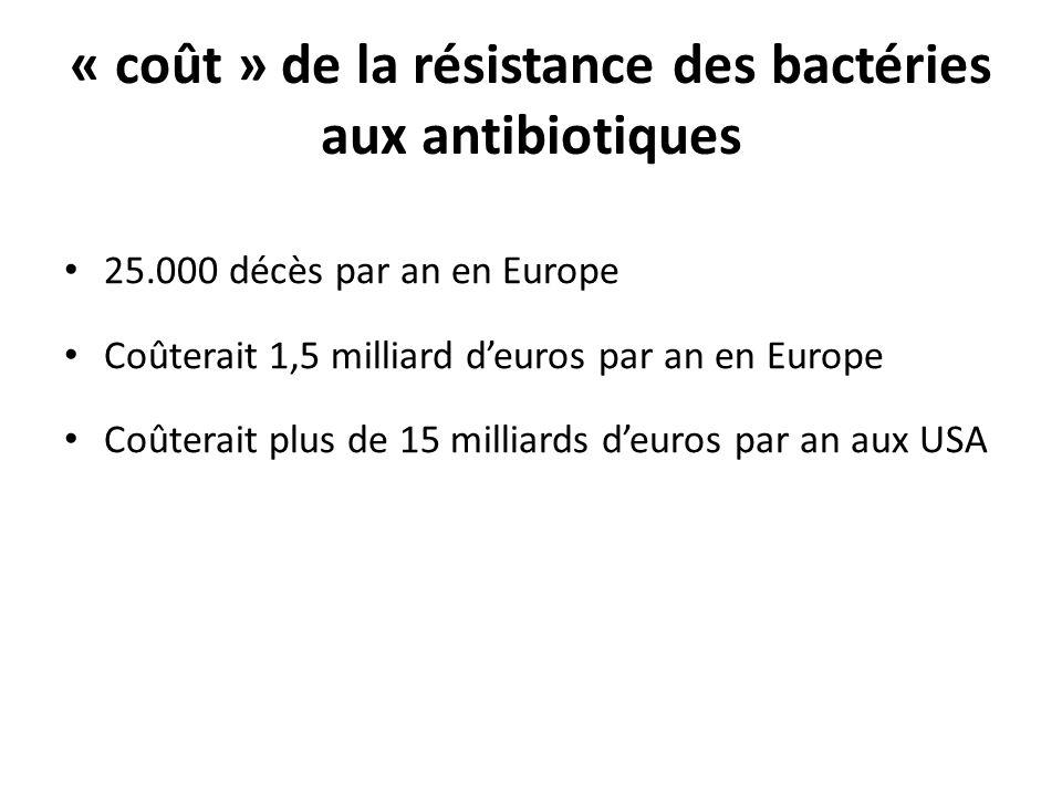 « coût » de la résistance des bactéries aux antibiotiques 25.000 décès par an en Europe Coûterait 1,5 milliard deuros par an en Europe Coûterait plus
