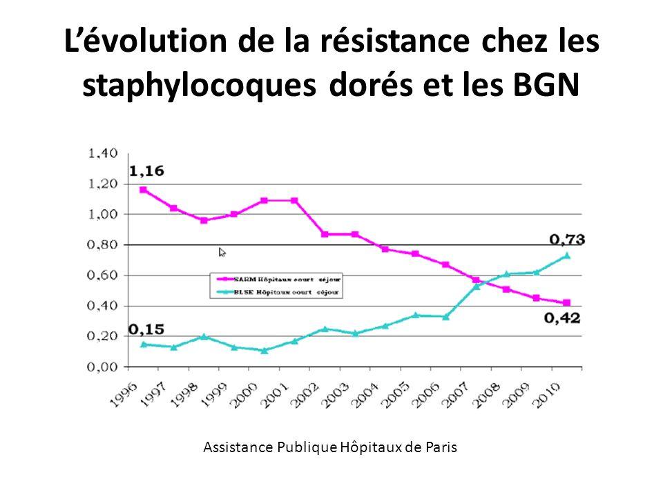 Assistance Publique Hôpitaux de Paris Lévolution de la résistance chez les staphylocoques dorés et les BGN
