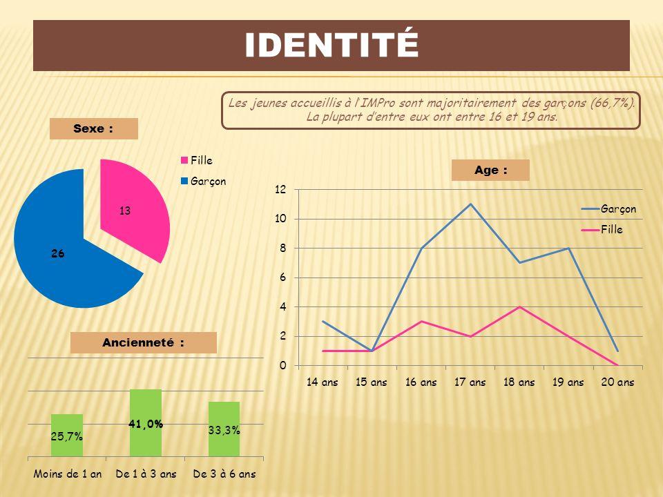 SATISFACTION GÉNÉRALE En moyenne, les jeunes accueillis sont tout à fait satisfaits de leur prise en charge à l IMPro LE MANOIR (76.9%) quelque soit leur ancienneté dans létablissement.