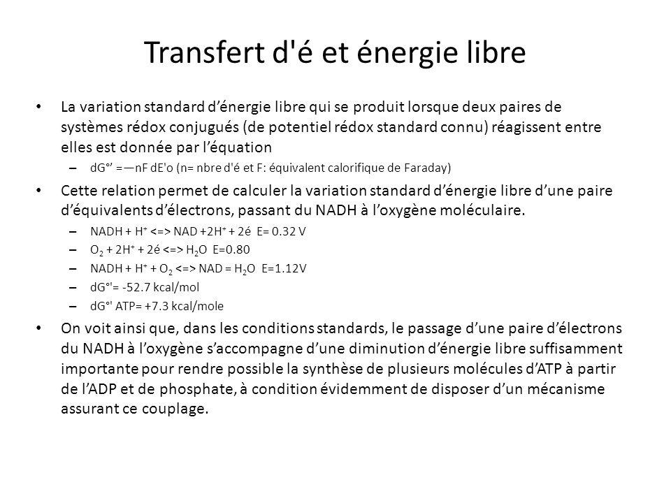 Transfert d'é et énergie libre La variation standard dénergie libre qui se produit lorsque deux paires de systèmes rédox conjugués (de potentiel rédox