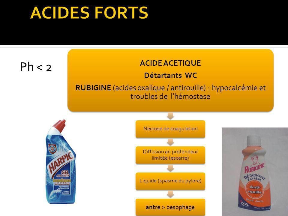 Ph < 2 ACIDE ACETIQUE Détartants WC RUBIGINE (acides oxalique / antirouille) : hypocalcémie et troubles de lhémostase Nécrose de coagulation Diffusion en profondeur limitée (escarre) Liquide (spasme du pylore) antre > oesophage