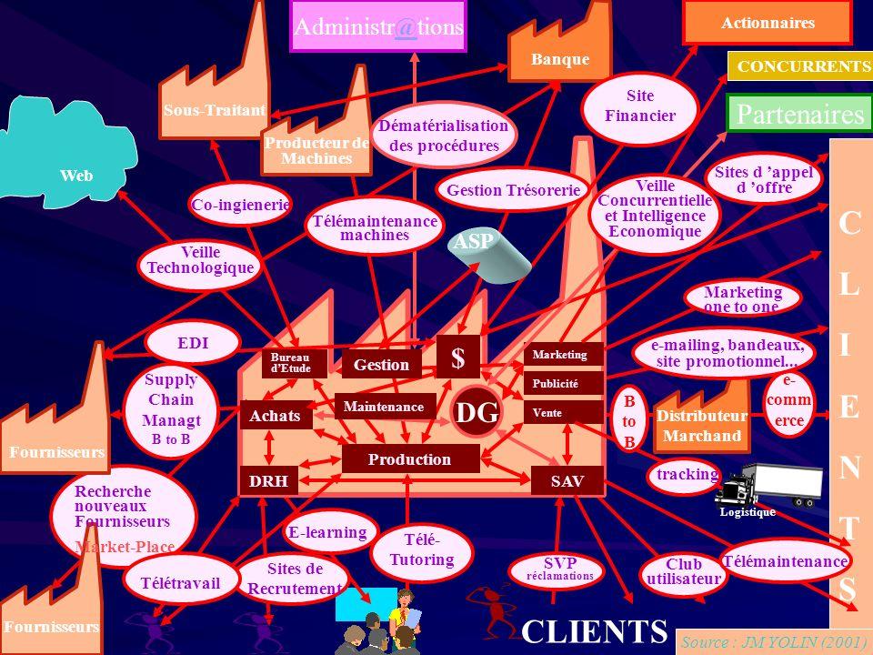 Plan de lexposé Quest-ce que le-Business Les différentes formes Les différentes formes Les principaux enjeux des TIC dans lentreprise Les principaux e