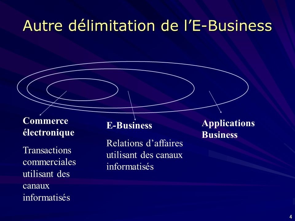 4 Autre délimitation de lE-Business Commerce électronique Transactions commerciales utilisant des canaux informatisés E-Business Relations daffaires utilisant des canaux informatisés Applications Business