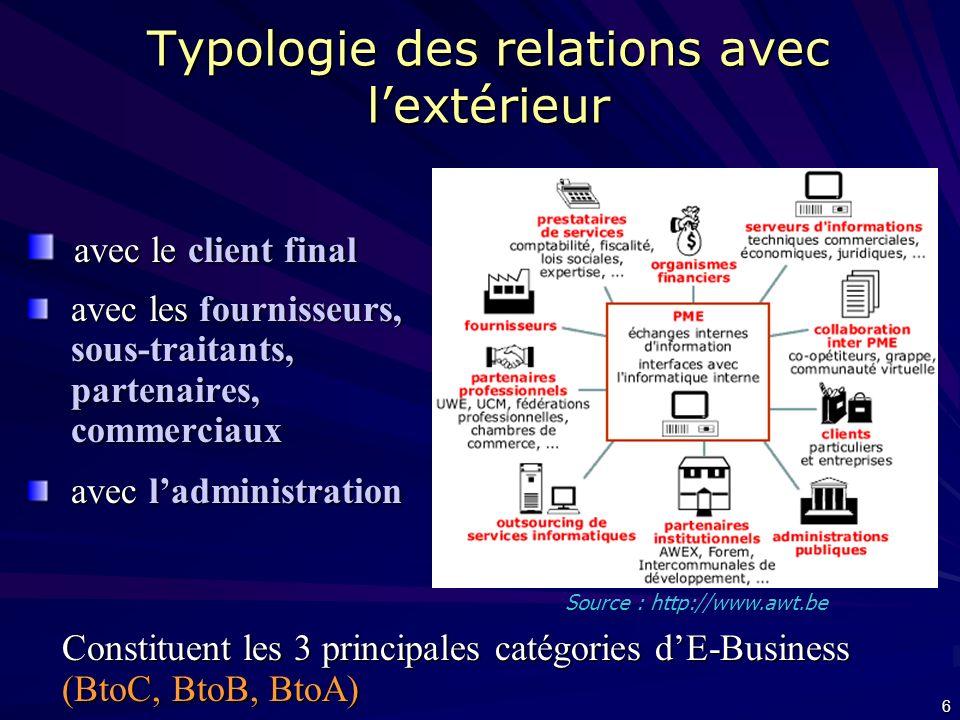 6 Typologie des relations avec lextérieur avec le client final avec le client final avec les fournisseurs, sous-traitants, partenaires, commerciaux avec les fournisseurs, sous-traitants, partenaires, commerciaux avec ladministration avec ladministration Constituent les 3 principales catégories dE-Business (BtoC, BtoB, BtoA) Source : http://www.awt.be