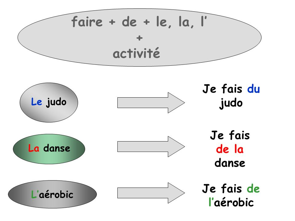Le judo Je fais du judo La danse Je fais de la danse Laérobic Je fais de laérobic faire + de + le, la, l + activité