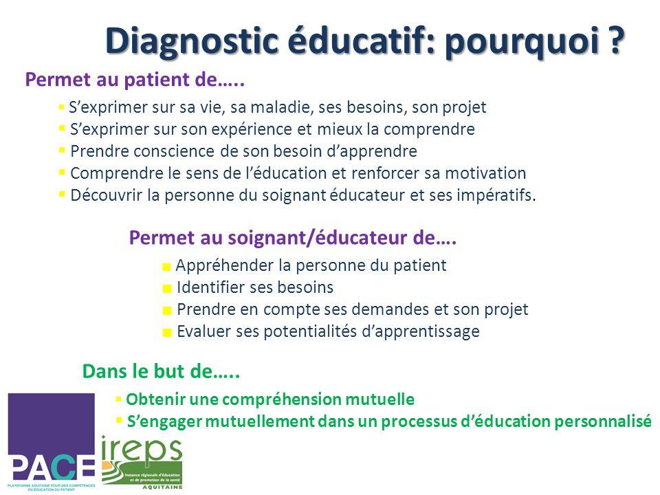 Diagnostic éducatif: pourquoi .Permet au patient de…..