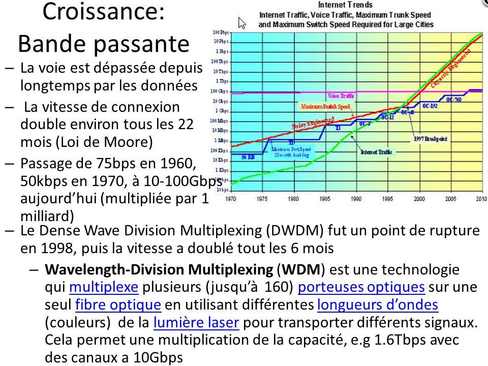 Croissance: Bande passante – Le Dense Wave Division Multiplexing (DWDM) fut un point de rupture en 1998, puis la vitesse a doublé tout les 6 mois – Wa
