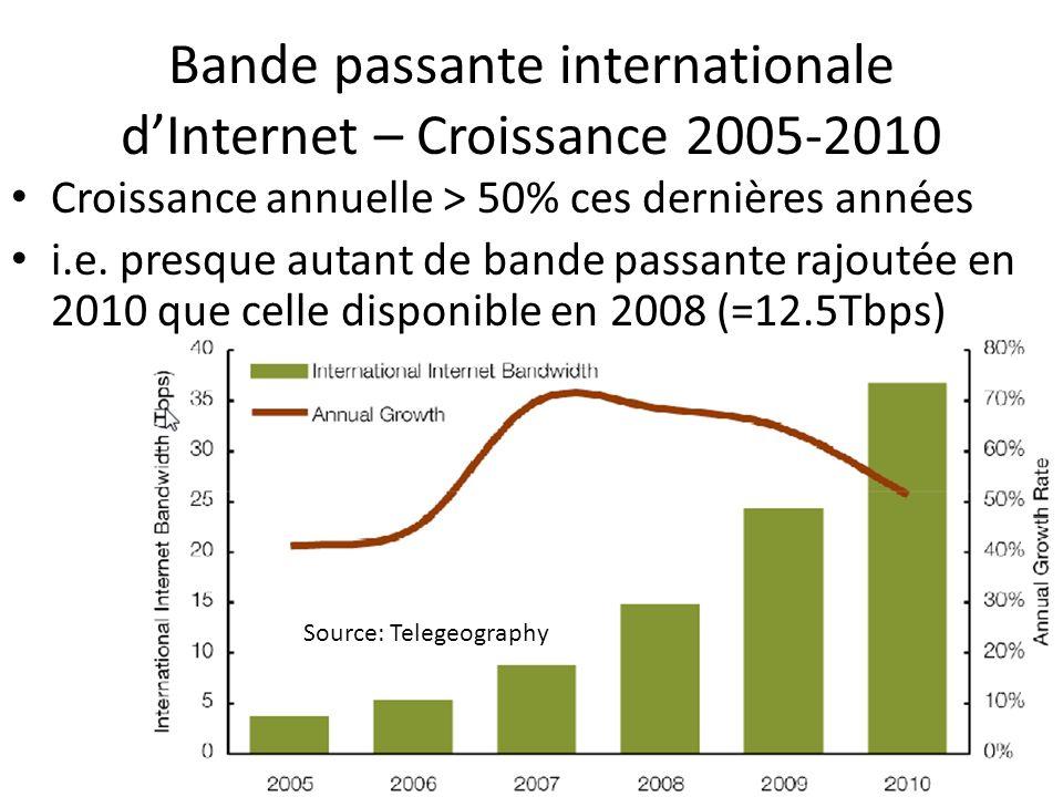 Bande passante internationale dInternet – Croissance 2005-2010 Croissance annuelle > 50% ces dernières années i.e. presque autant de bande passante ra