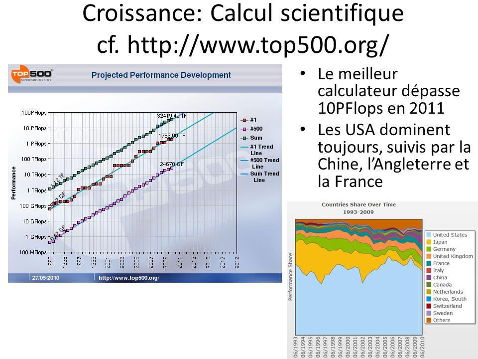 Croissance: Calcul scientifique cf. http://www.top500.org/ Le meilleur calculateur dépasse 10PFlops en 2011 Les USA dominent toujours, suivis par la C