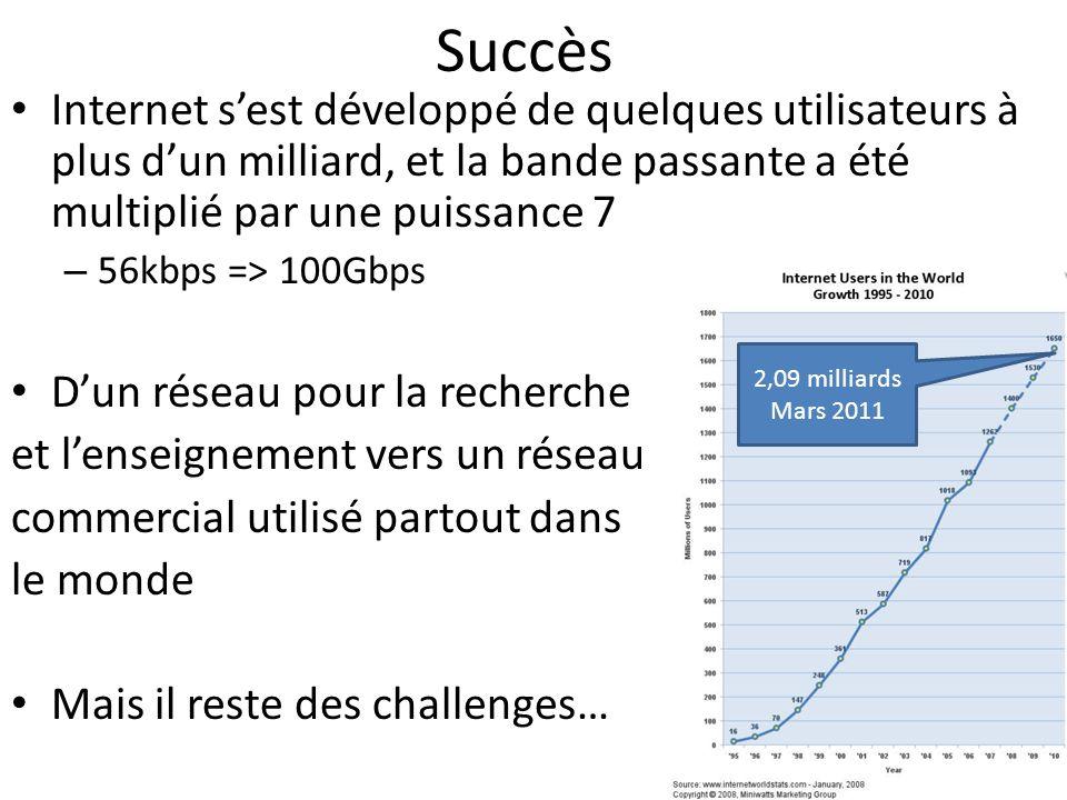 Succès Internet sest développé de quelques utilisateurs à plus dun milliard, et la bande passante a été multiplié par une puissance 7 – 56kbps => 100G